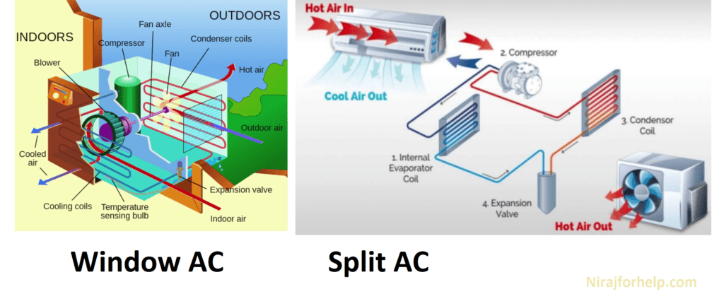 How ac works Principal of ac working nirajforhelp.com